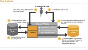 scholarometer